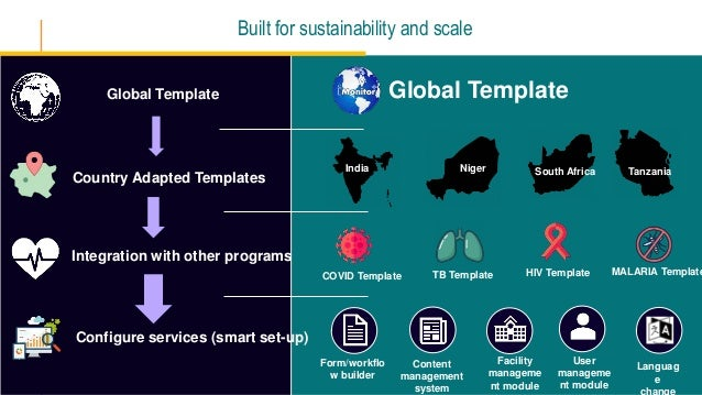 Global Template HIV Template MALARIA Template TB Template Global Template Country Adapted Templates Integration with other...