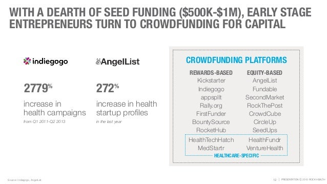 | PRESENTATION Ⓒ 2013 ROCK HEALTH WITH A DEARTH OF SEED FUNDING ($500K-$1M), EARLY STAGE ENTREPRENEURS TURN TO CROWDFUNDIN...