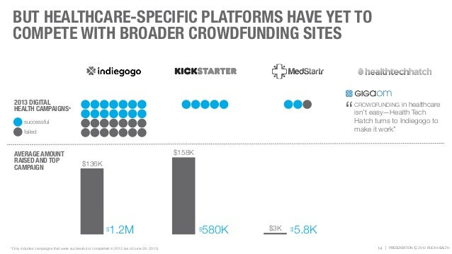 | PRESENTATION Ⓒ 2013 ROCK HEALTH BUT HEALTHCARE-SPECIFIC PLATFORMS HAVE YET TO COMPETE WITH BROADER CROWDFUNDING SITES 14...