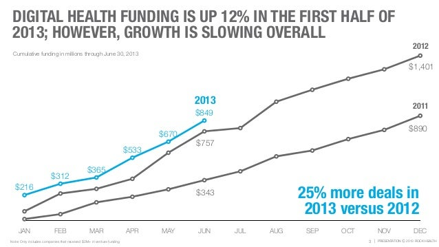 | PRESENTATION Ⓒ 2013 ROCK HEALTH DIGITAL HEALTH FUNDING IS UP 12% IN THE FIRST HALF OF 2013; HOWEVER, GROWTH IS SLOWING O...