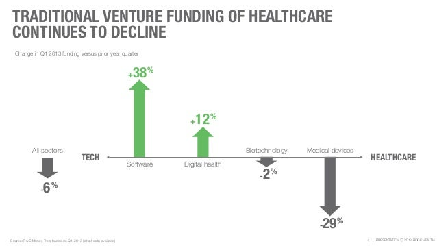 | PRESENTATION Ⓒ 2013 ROCK HEALTH TRADITIONAL VENTURE FUNDING OF HEALTHCARE CONTINUES TO DECLINE 4Source: PwC Money Tree; ...