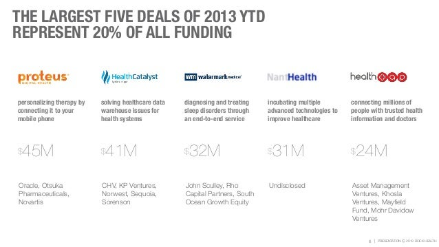 | PRESENTATION Ⓒ 2013 ROCK HEALTH THE LARGEST FIVE DEALS OF 2013 YTD REPRESENT 20% OF ALL FUNDING 6 personalizing therapy ...