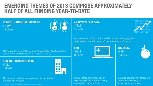 | PRESENTATION Ⓒ 2013 ROCK HEALTH EMERGING THEMES OF 2013 COMPRISE APPROXIMATELY HALF OF ALL FUNDING YEAR-TO-DATE 7 REMOTE...