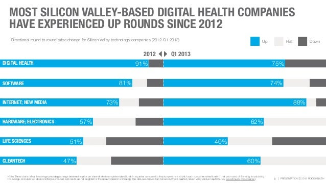 | PRESENTATION Ⓒ 2013 ROCK HEALTH MOST SILICON VALLEY-BASED DIGITAL HEALTH COMPANIES HAVE EXPERIENCED UP ROUNDS SINCE 2012...