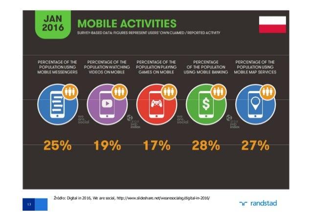 Dane rynkowe (Mobile) 13 Źródło: Digital in 2016, We are social, http://www.slideshare.net/wearesocialsg/digital-in-2016/