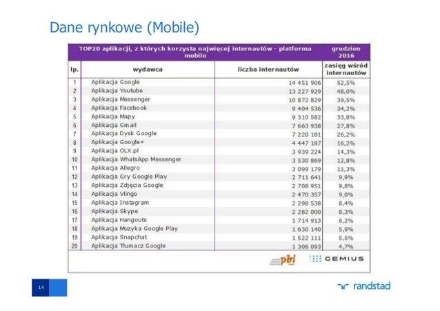 Dane rynkowe (Mobile) 14