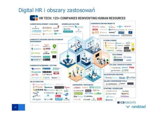 19 Digital HR i obszary zastosowań