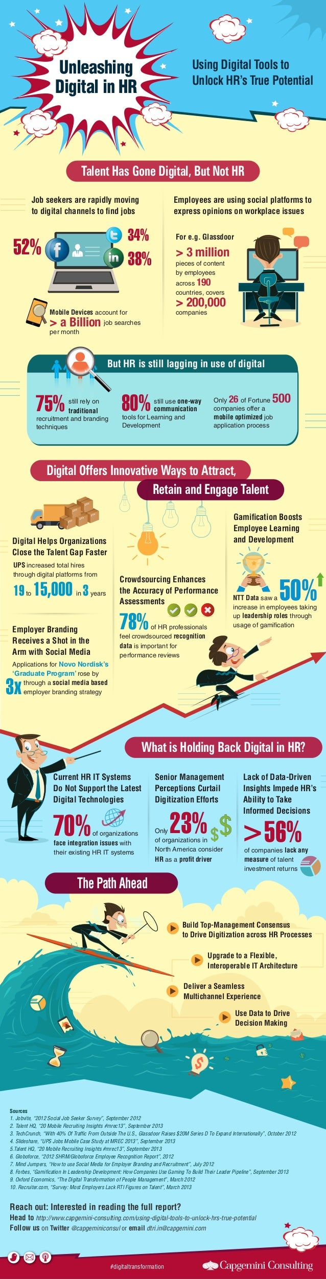 Unleashing Digital in HR  Using Digital Tools to Unlock HR's True Potential  Talent Has Gone Digital, But Not HR Job seeke...