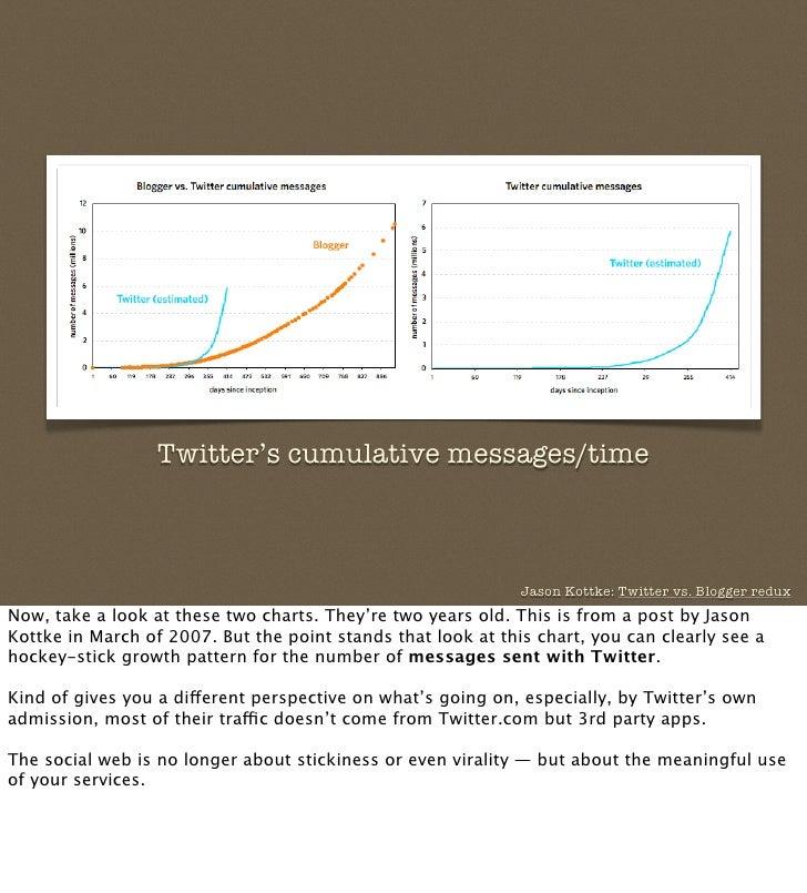 Twitter's cumulative messages/time                                                                  Jason Kottke: Twitter ...
