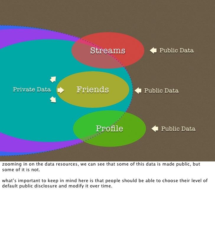 Streams                        Public Data                                      Friends     Private Data                  ...