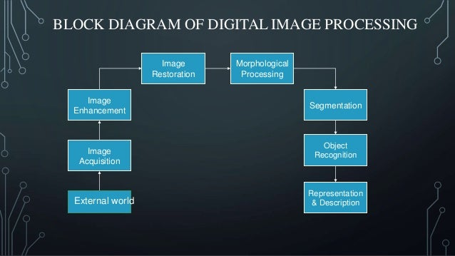 Digital Image Processing using MatLAB with Arduino