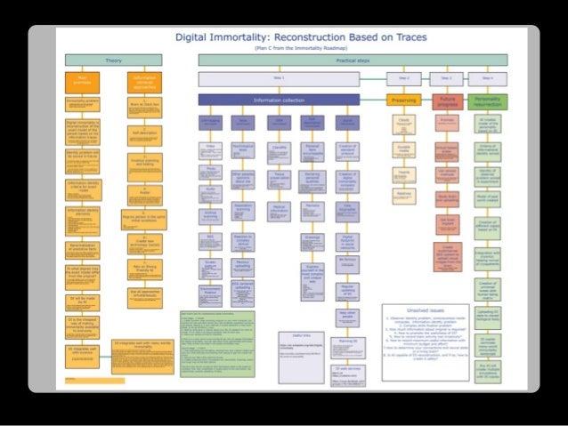 Проект 2015 года Карта цифрового бессмертия