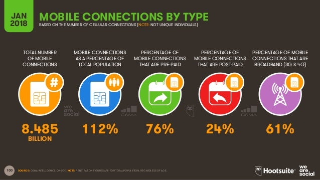 100 TOTAL NUMBER OF MOBILE CONNECTIONS MOBILE CONNECTIONS AS A PERCENTAGE OF TOTAL POPULATION PERCENTAGE OF MOBILE CONNECT...