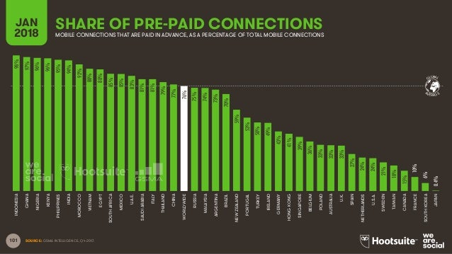 101 SOURCE: GSMA INTELLIGENCE, Q4 2017. GLOBAL AVERAGE SHARE OF PRE-PAID CONNECTIONSJAN 2018 MOBILE CONNECTIONS THAT ARE P...