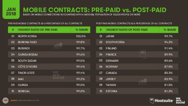 102 SOURCE: GSMA INTELLIGENCE, Q4 2017. MOBILE CONTRACTS: PRE-PAID vs. POST-PAIDJAN 2018 BASED ON MOBILE CONNECTIONS IN CO...