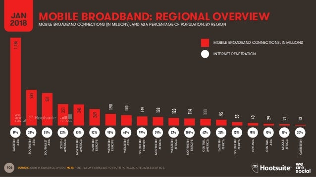 106 MOBILE BROADBAND: REGIONAL OVERVIEWJAN 2018 MOBILE BROADBAND CONNECTIONS (IN MILLIONS), AND AS A PERCENTAGE OF POPULAT...