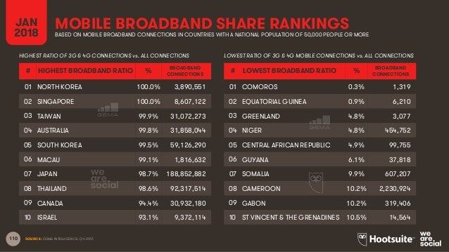 110 MOBILE BROADBAND SHARE RANKINGS SOURCE: GSMA INTELLIGENCE, Q4 2017. JAN 2018 BASED ON MOBILE BROADBAND CONNECTIONS IN ...