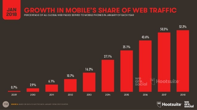 112 GROWTH IN MOBILE'S SHARE OF WEB TRAFFIC SOURCE: BASED ON DATA COLLECTED EACH JANUARY FROM STATCOUNTER. JAN 2018 PERCEN...