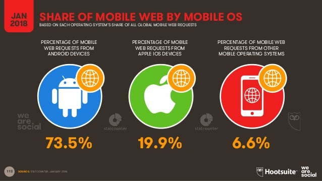 113 JAN 2018 SHARE OF MOBILE WEB BY MOBILE OSBASED ON EACH OPERATING SYSTEM'S SHARE OF ALL GLOBAL MOBILE WEB REQUESTS PERC...