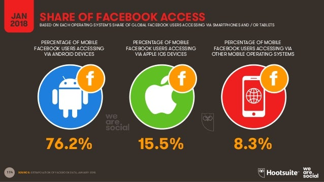 114 JAN 2018 SHARE OF FACEBOOK ACCESSBASED ON EACH OPERATING SYSTEM'S SHARE OF GLOBAL FACEBOOK USERS ACCESSING VIA SMARTPH...