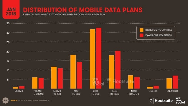 118 DISTRIBUTION OF MOBILE DATA PLANS SOURCE: ERICSSON MOBILITY REPORT, NOVEMBER 2017. JAN 2018 BASED ON THE SHARE OF TOTA...