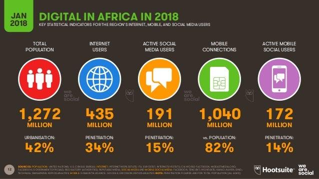12 TOTAL POPULATION INTERNET USERS ACTIVE SOCIAL MEDIA USERS ACTIVE MOBILE SOCIAL USERS URBANISATION: PENETRATION: PENETRA...