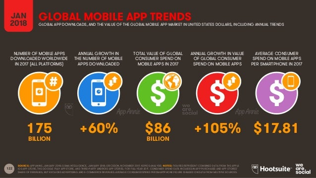 122 NUMBER OF MOBILE APPS DOWNLOADED WORLDWIDE IN 2017 (ALL PLATFORMS) ANNUAL GROWTH IN THE NUMBER OF MOBILE APPS DOWNLOAD...