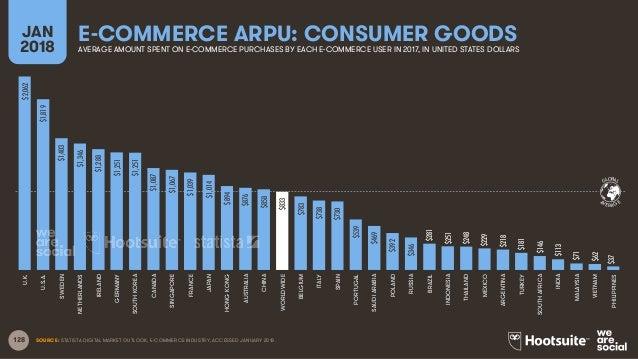 128 GLOBAL AVERAGE E-COMMERCE ARPU: CONSUMER GOODSJAN 2018 AVERAGE AMOUNT SPENT ON E-COMMERCE PURCHASES BY EACH E-COMMERCE...