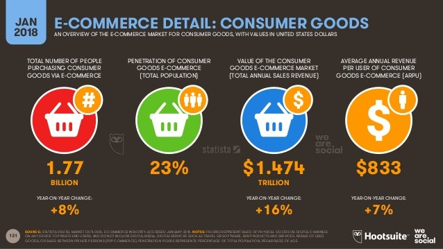 131 TOTAL NUMBER OF PEOPLE PURCHASING CONSUMER GOODS VIA E-COMMERCE PENETRATION OF CONSUMER GOODS E-COMMERCE (TOTAL POPULA...
