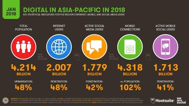 16 TOTAL POPULATION INTERNET USERS ACTIVE SOCIAL MEDIA USERS ACTIVE MOBILE SOCIAL USERS URBANISATION: PENETRATION: PENETRA...
