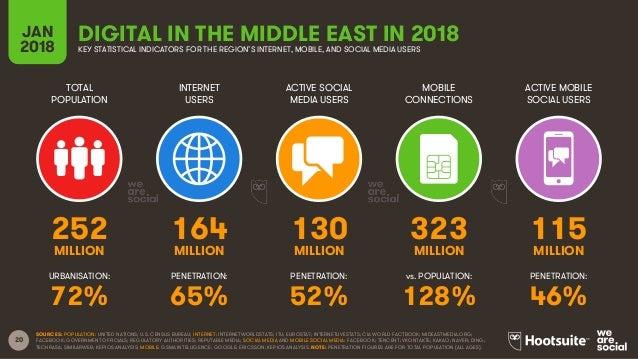 20 TOTAL POPULATION INTERNET USERS ACTIVE SOCIAL MEDIA USERS ACTIVE MOBILE SOCIAL USERS URBANISATION: PENETRATION: PENETRA...