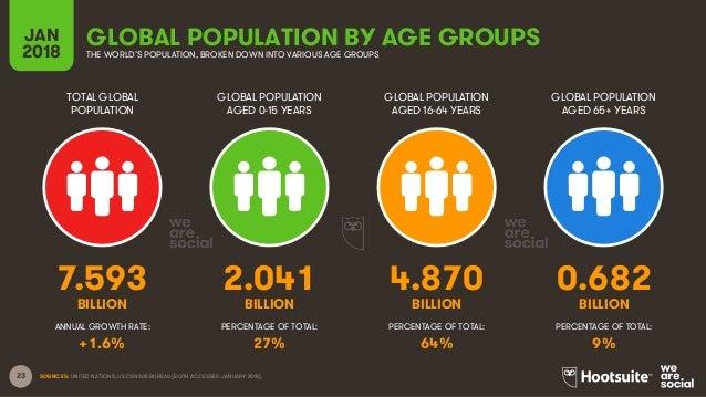 23 TOTAL GLOBAL POPULATION GLOBAL POPULATION AGED 0-15 YEARS GLOBAL POPULATION AGED 16-64 YEARS GLOBAL POPULATION AGED 65+...