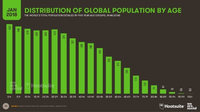 24 DISTRIBUTION OF GLOBAL POPULATION BY AGEJAN 2018 THE WORLD'S TOTAL POPULATION DETAILED BY FIVE-YEAR AGE GROUPS, IN MILL...