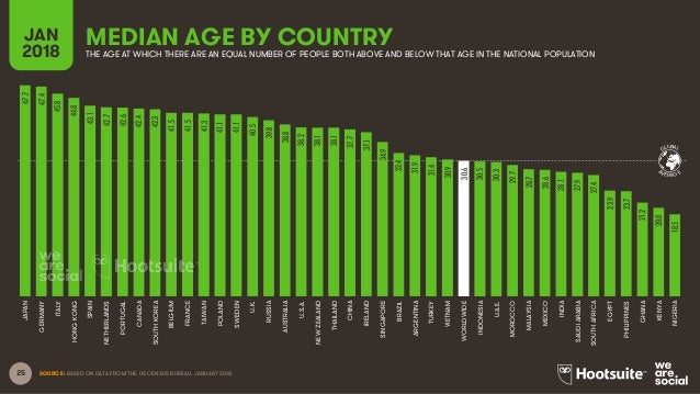 25 MEDIAN AGE BY COUNTRYJAN 2018 THE AGE AT WHICH THERE ARE AN EQUAL NUMBER OF PEOPLE BOTH ABOVE AND BELOW THAT AGE IN THE...