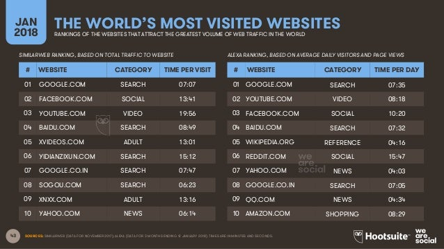 most visited websites in nigeria 2018