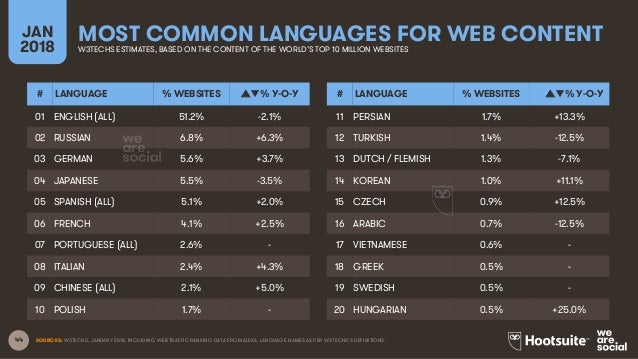 44 MOST COMMON LANGUAGES FOR WEB CONTENTJAN 2018 W3TECHS ESTIMATES, BASED ON THE CONTENT OF THE WORLD'S TOP 10 MILLION WEB...