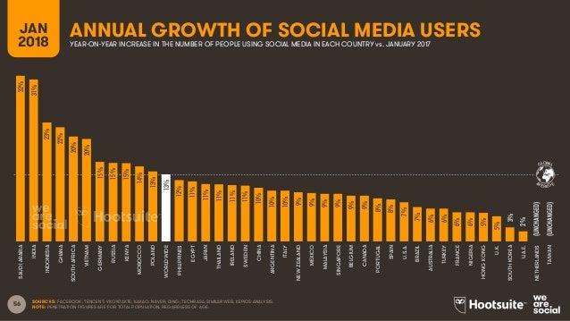 Digital in 2018 Global Overview Slide 56