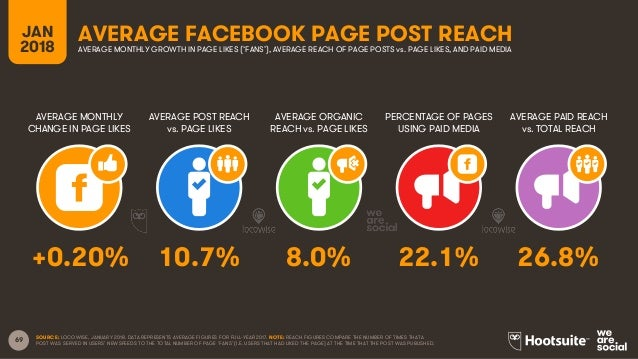 69 JAN 2018 AVERAGE FACEBOOK PAGE POST REACH AVERAGE MONTHLY CHANGE IN PAGE LIKES AVERAGE POST REACH vs. PAGE LIKES AVERAG...
