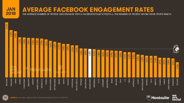 73 GLOBAL AVERAGE AVERAGE FACEBOOK ENGAGEMENT RATESJAN 2018 THE AVERAGE NUMBER OF PEOPLE WHO ENGAGE WITH A FACEBOOK PAGE'S...