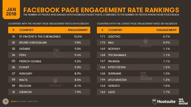 74 FACEBOOK PAGE ENGAGEMENT RATE RANKINGSJAN 2018 THE NUMBER OF PEOPLE WHO ENGAGE WITH FACEBOOK PAGES' POSTS, COMPARED TO ...