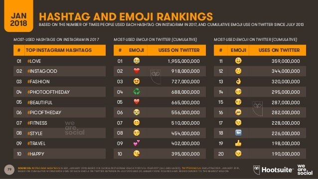 79 HASHTAG AND EMOJI RANKINGSJAN 2018 BASED ON THE NUMBER OF TIMES PEOPLE USED EACH HASHTAG ON INSTAGRAM IN 2017, AND CUMU...