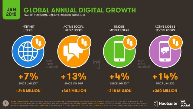 8 INTERNET USERS ACTIVE SOCIAL MEDIA USERS UNIQUE MOBILE USERS ACTIVE MOBILE SOCIAL USERS JAN 2018 GLOBAL ANNUAL DIGITAL G...