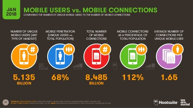 91 NUMBER OF UNIQUE MOBILE USERS (ANY TYPE OF HANDSET) MOBILE PENETRATION (UNIQUE USERS vs. TOTAL POPULATION) MOBILE CONNE...