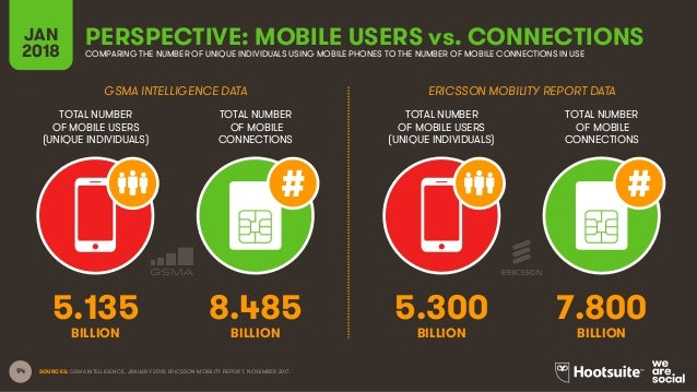 94 TOTAL NUMBER OF MOBILE USERS (UNIQUE INDIVIDUALS) TOTAL NUMBER OF MOBILE CONNECTIONS TOTAL NUMBER OF MOBILE USERS (UNIQ...