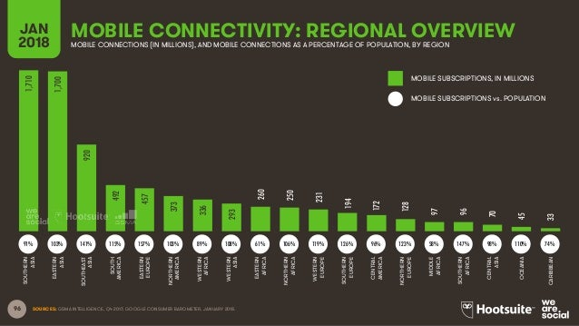 96 SOURCES: GSMA INTELLIGENCE, Q4 2017; GOOGLE CONSUMER BAROMETER, JANUARY 2018. MOBILE CONNECTIVITY: REGIONAL OVERVIEWJAN...