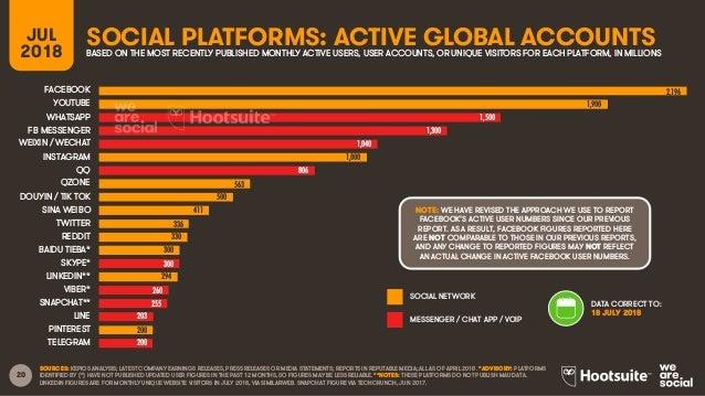 Digital in 2018: Q3 Global Digital Statshot