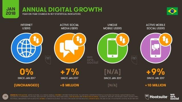 Digital in 2018 in Southern America Part 1 - North Slide 19