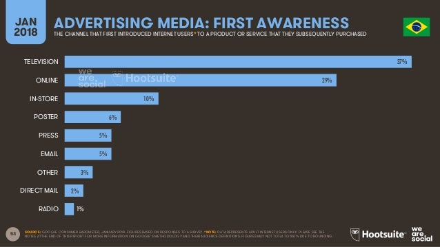 53 JAN 2018 ADVERTISING MEDIA: FIRST AWARENESSTHE CHANNEL THAT FIRST INTRODUCED INTERNET USERS* TO A PRODUCT OR SERVICE TH...