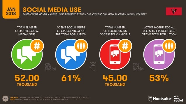 105 TOTAL NUMBER OF ACTIVE SOCIAL MEDIA USERS ACTIVE SOCIAL USERS AS A PERCENTAGE OF THE TOTAL POPULATION TOTAL NUMBER OF ...