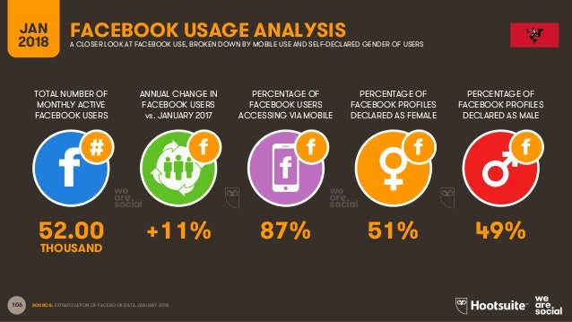 106 TOTAL NUMBER OF MONTHLY ACTIVE FACEBOOK USERS ANNUAL CHANGE IN FACEBOOK USERS vs. JANUARY 2017 PERCENTAGE OF FACEBOOK ...